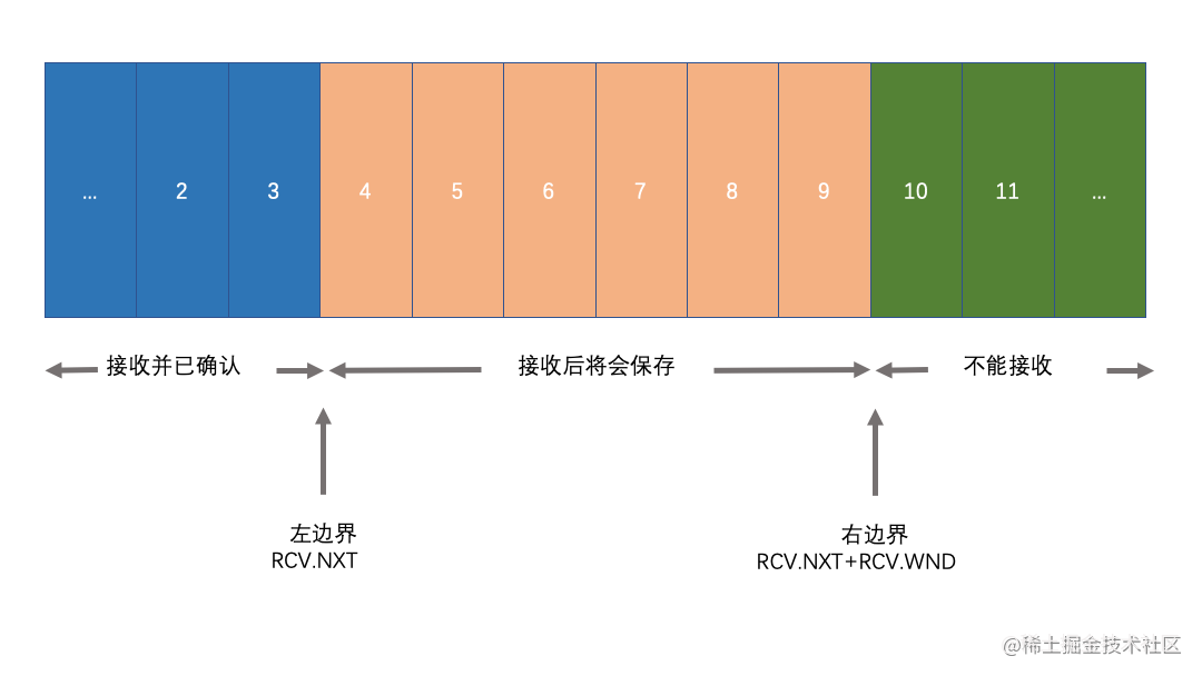 TCP滑动窗口接收方.png