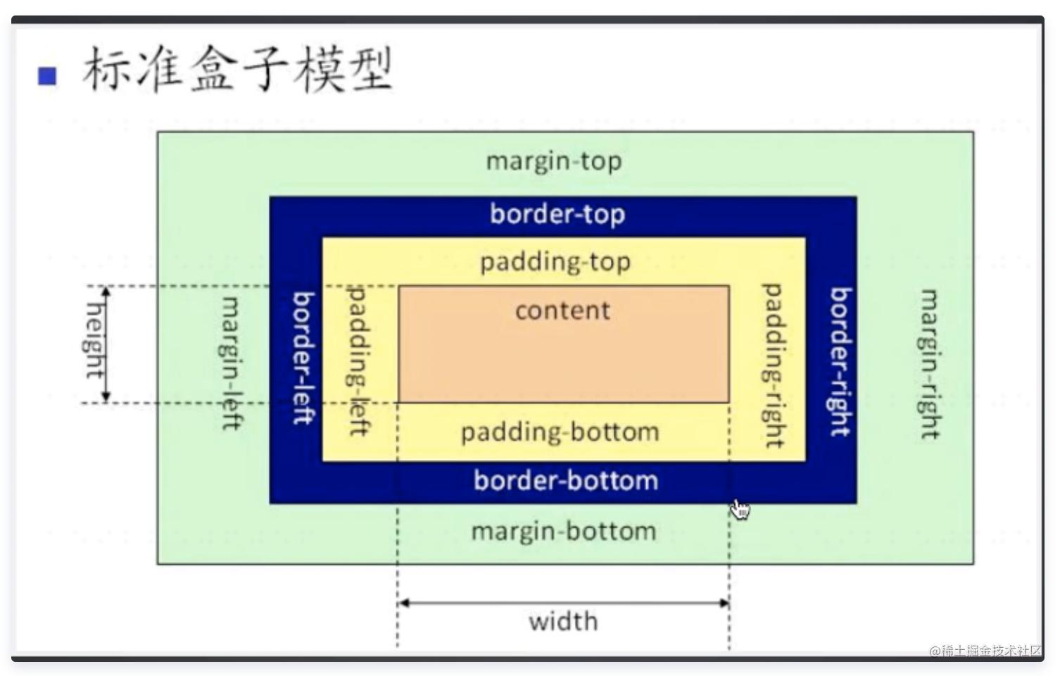 标准盒子模型.png
