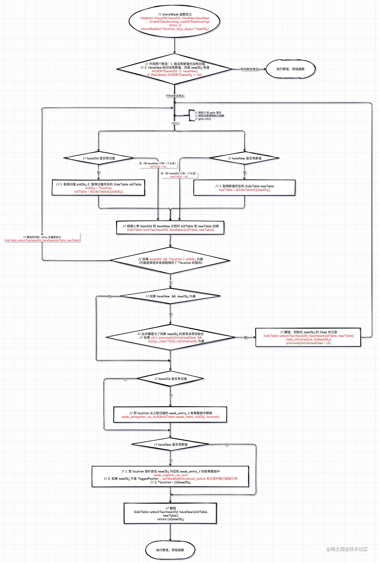 storeWeak 流程图