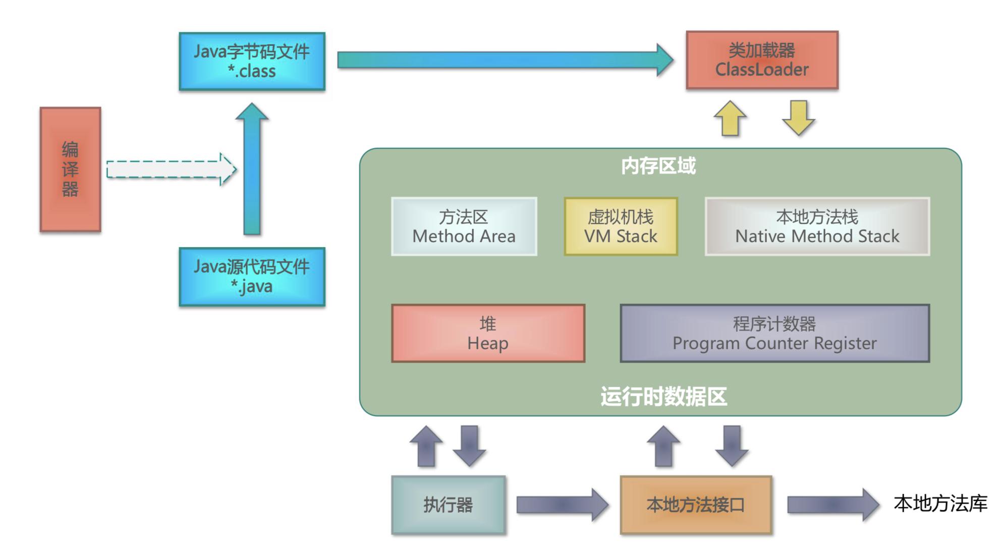 JVM架构图简易版