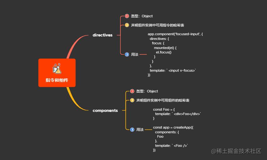 4.4指令和组件.png