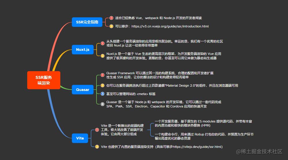 3SSR服务端渲染.png