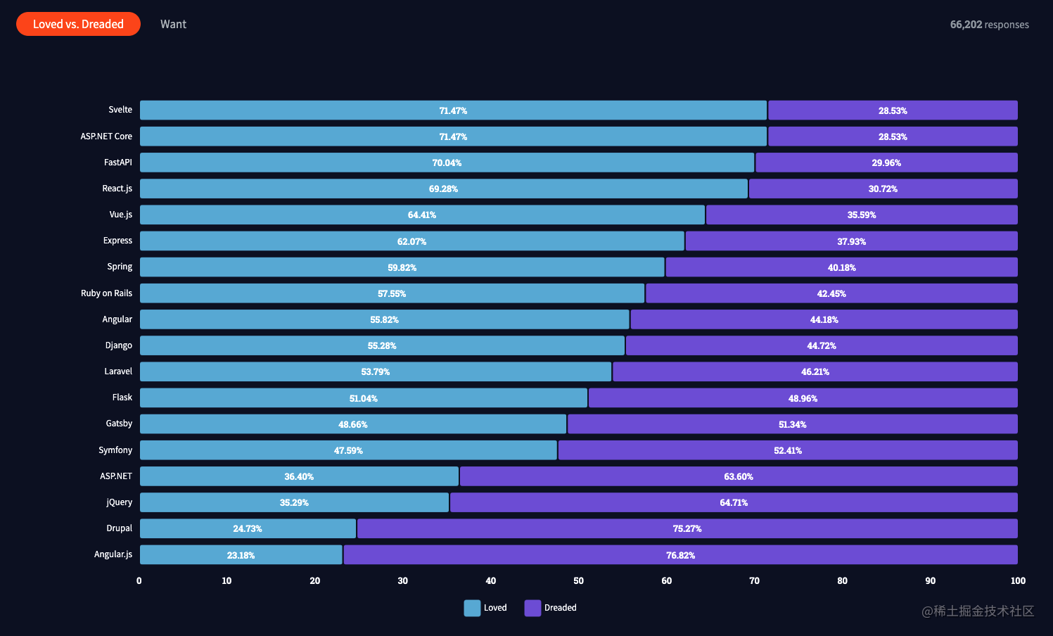 Svelte成为最受欢迎的Web框架