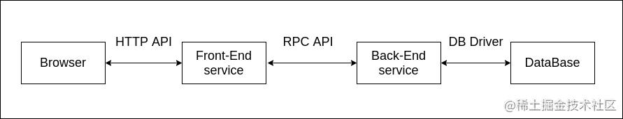 前后端分离-微服务模式