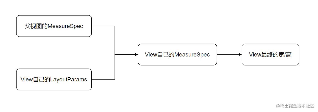 子View的MeasureSpec计算
