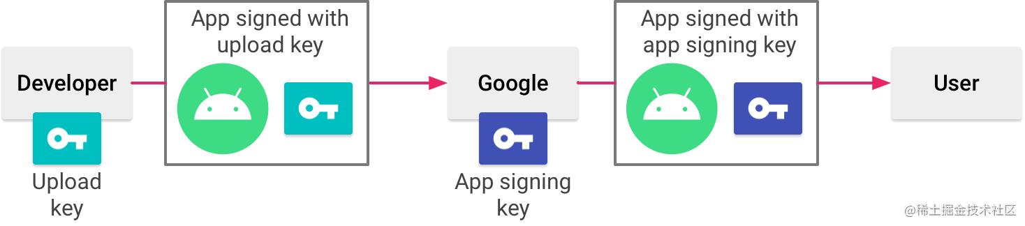 appsigning_googleplayappsigningdiagram_2x.png