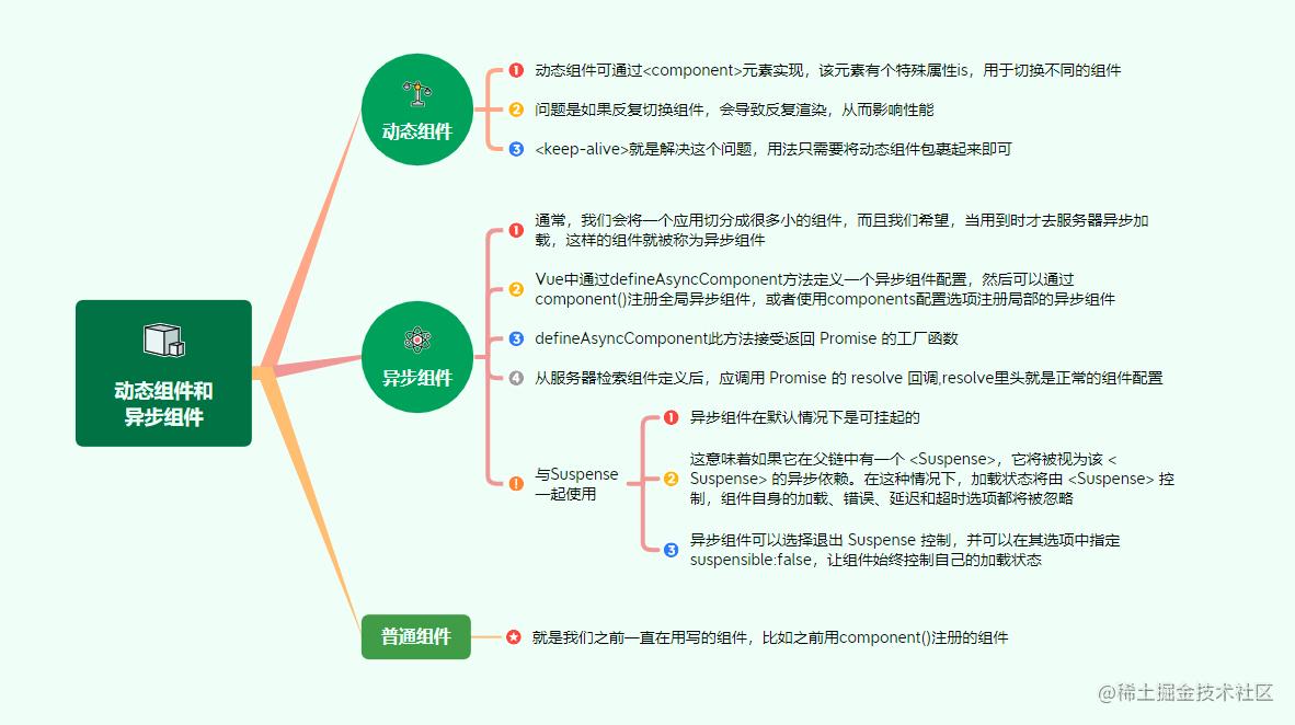 7动态组件和异步组件.png
