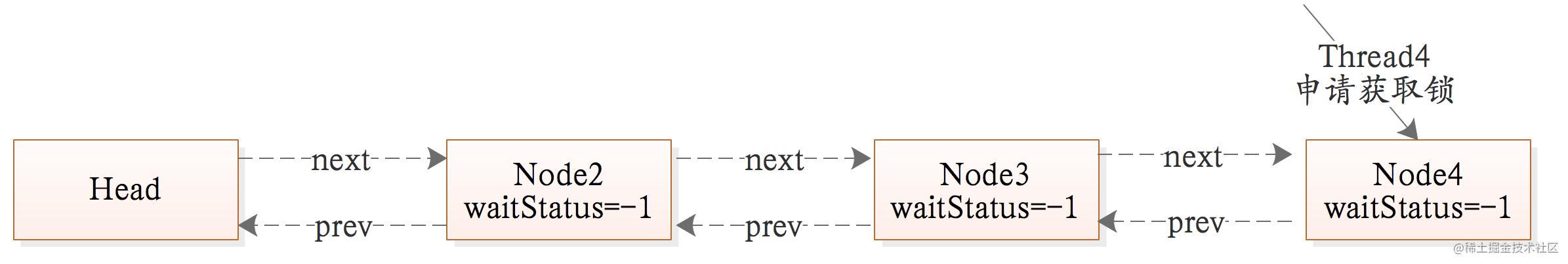 队列示例-process-4.png