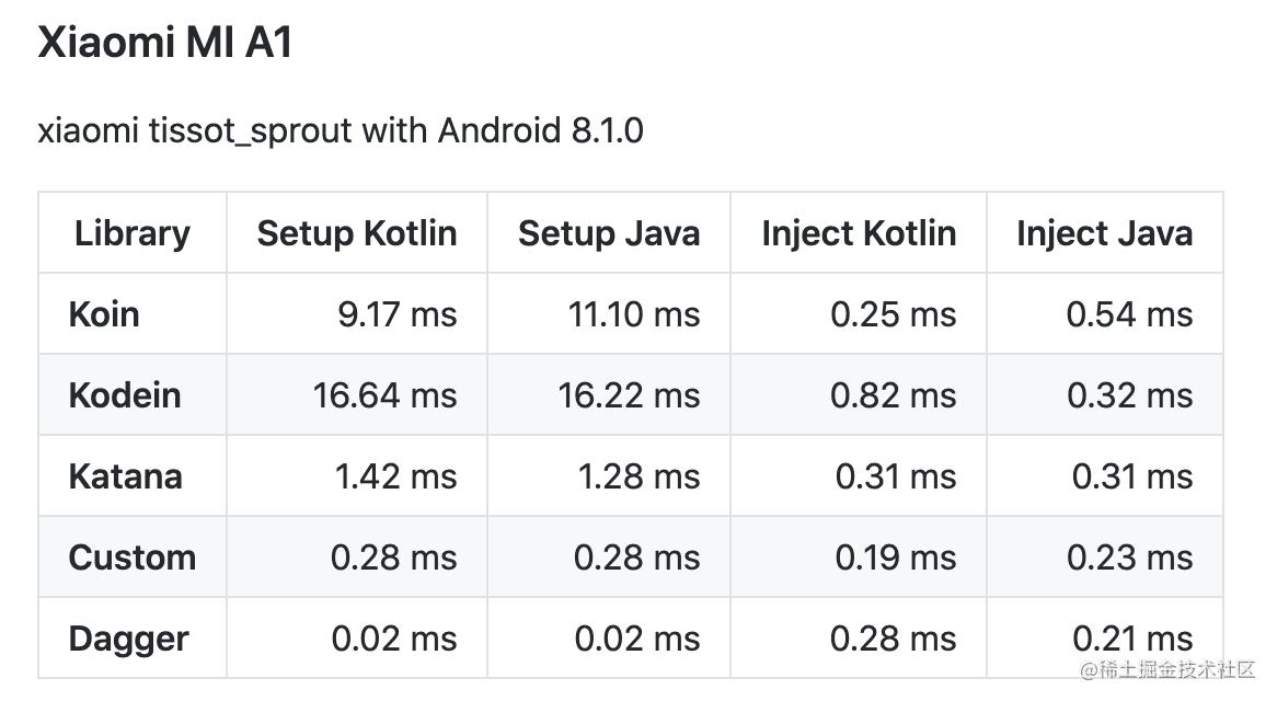 source: https://github.com/Sloy/android-dependency-injection-performance