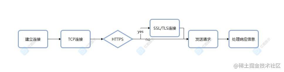 建立连接1.jpg