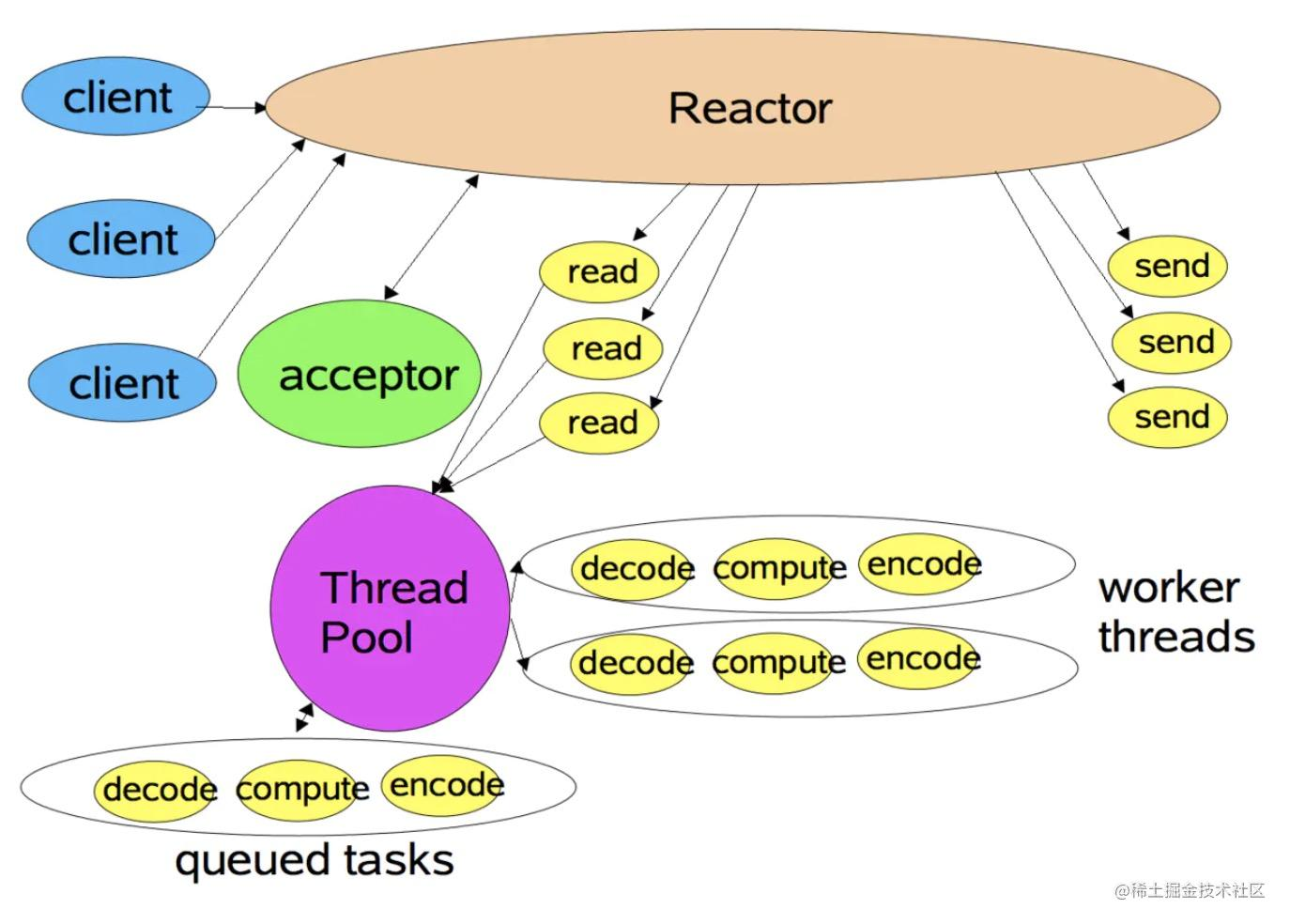 Reactor多线程模型