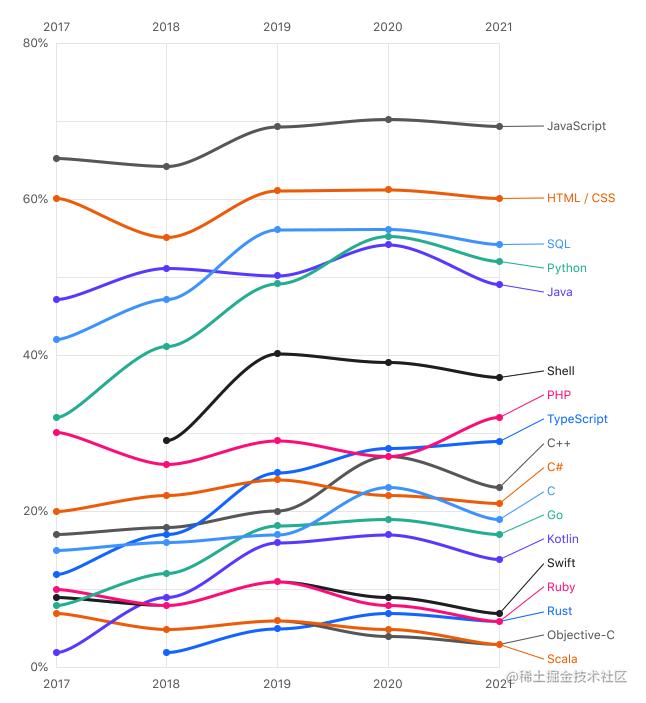 JetBrains2021开发者生态报告