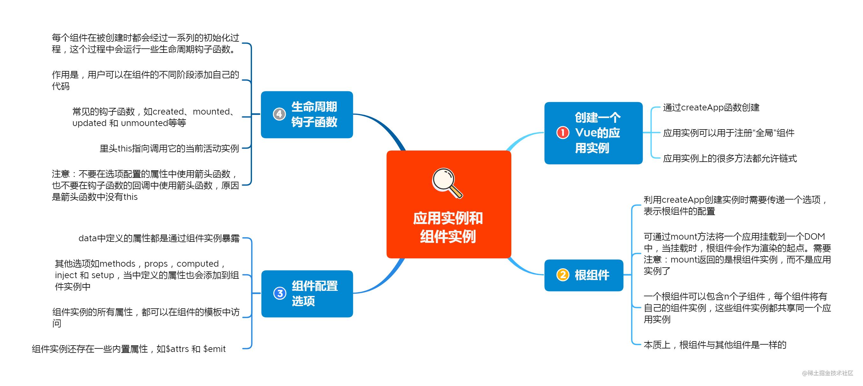 1应用实例和组件实例.png