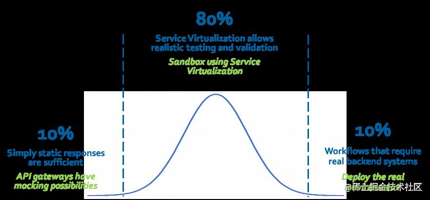 该图显示了10%的静态响应,80%的服务虚拟化现实测试/验证以及10%的工作流需要真正的后端系统