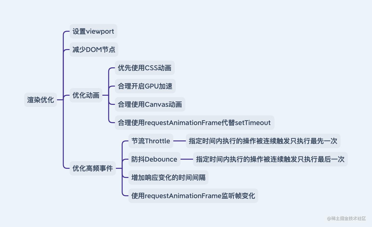 六大指标-渲染优化.png