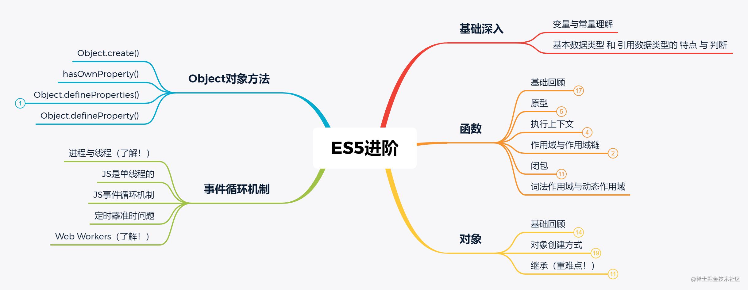ES5进阶.png