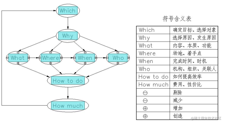 6W2H标准化决策与评价模型.png