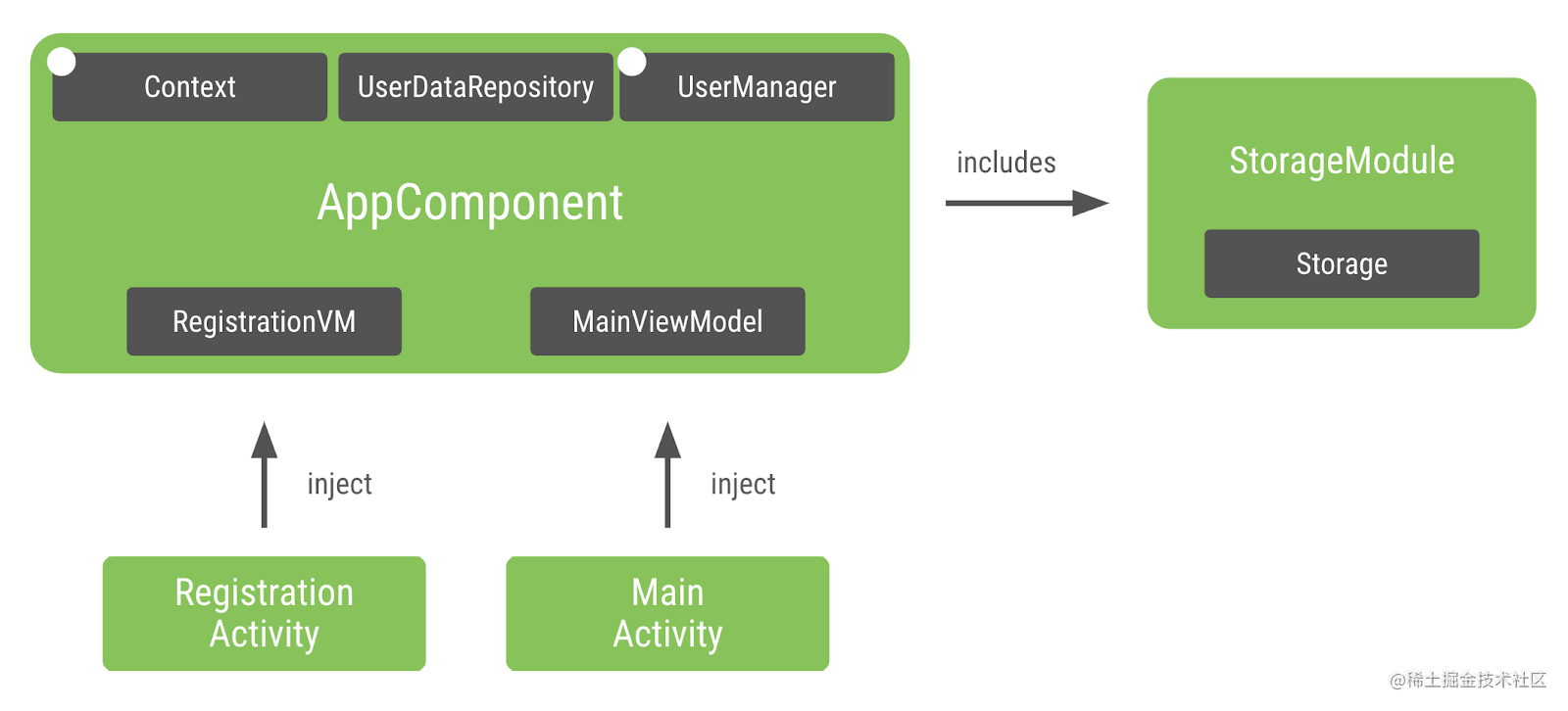 Current state of the graph with a unique instance of UserManager in AppComponent