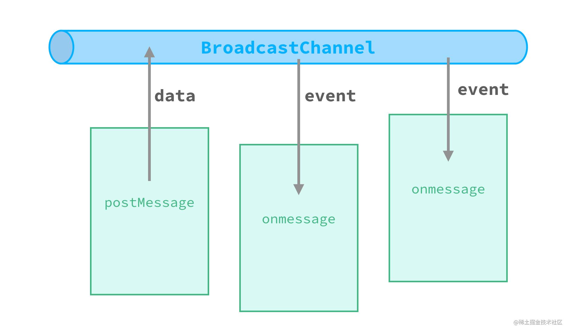 BroadcastChannel.png