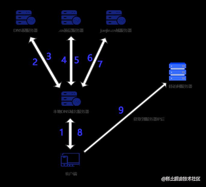 查询流程图.png