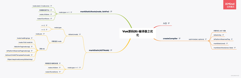 Vue源码(9)-编译器之优化.png