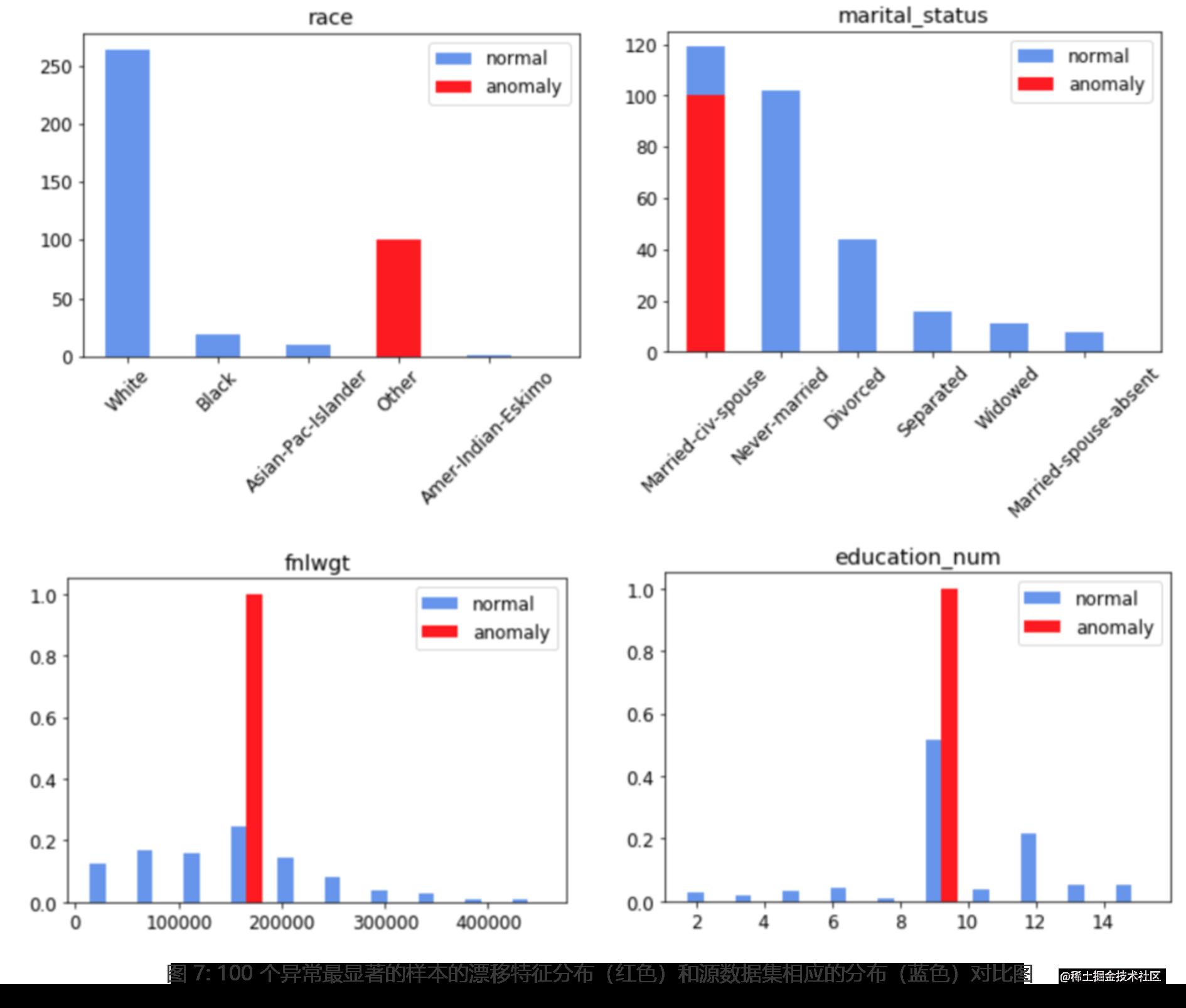 图 7: 100 个异常最显著的样本的漂移特征分布(红色)和源数据集相应的分布(蓝色)对比图
