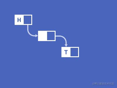 三周攻克数据结构【LeetCode】