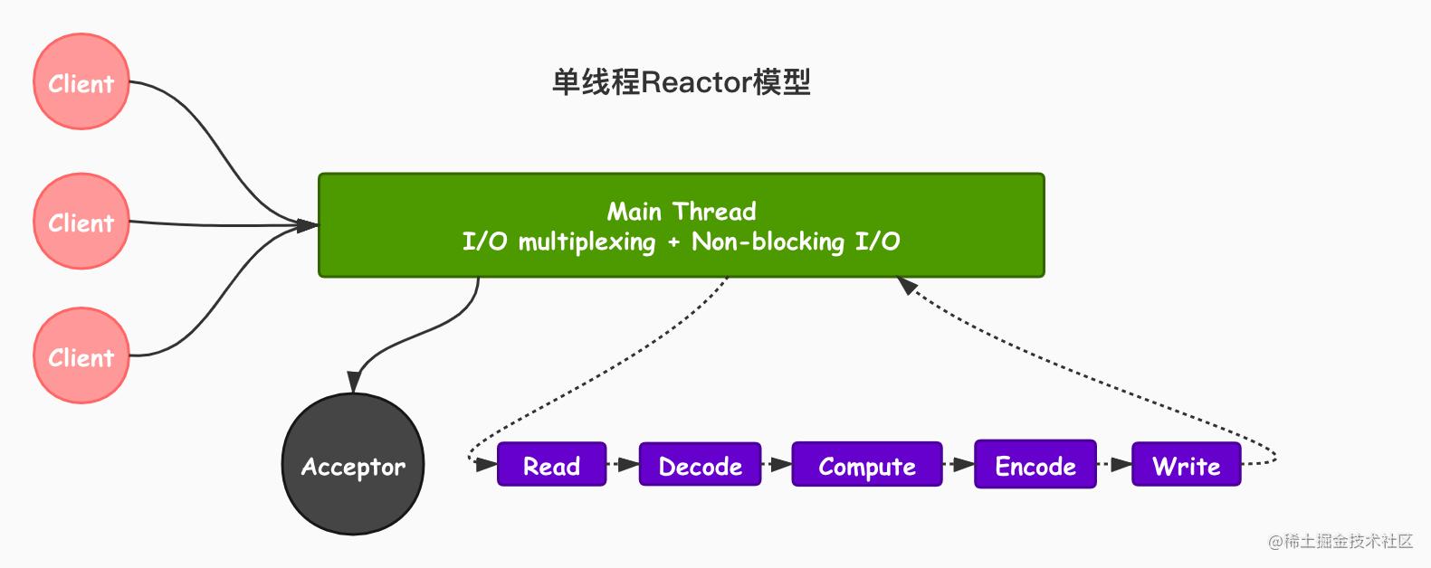单线程Reactor模型.jpg