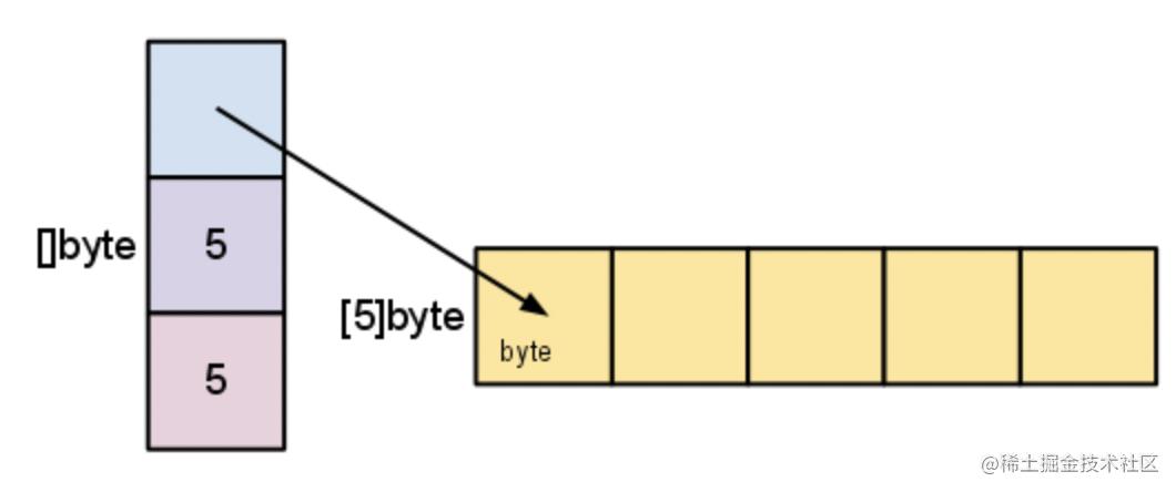 slice底层数据结构