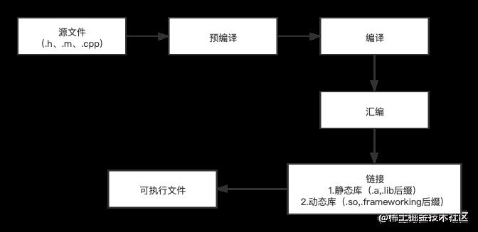 编译流程.png