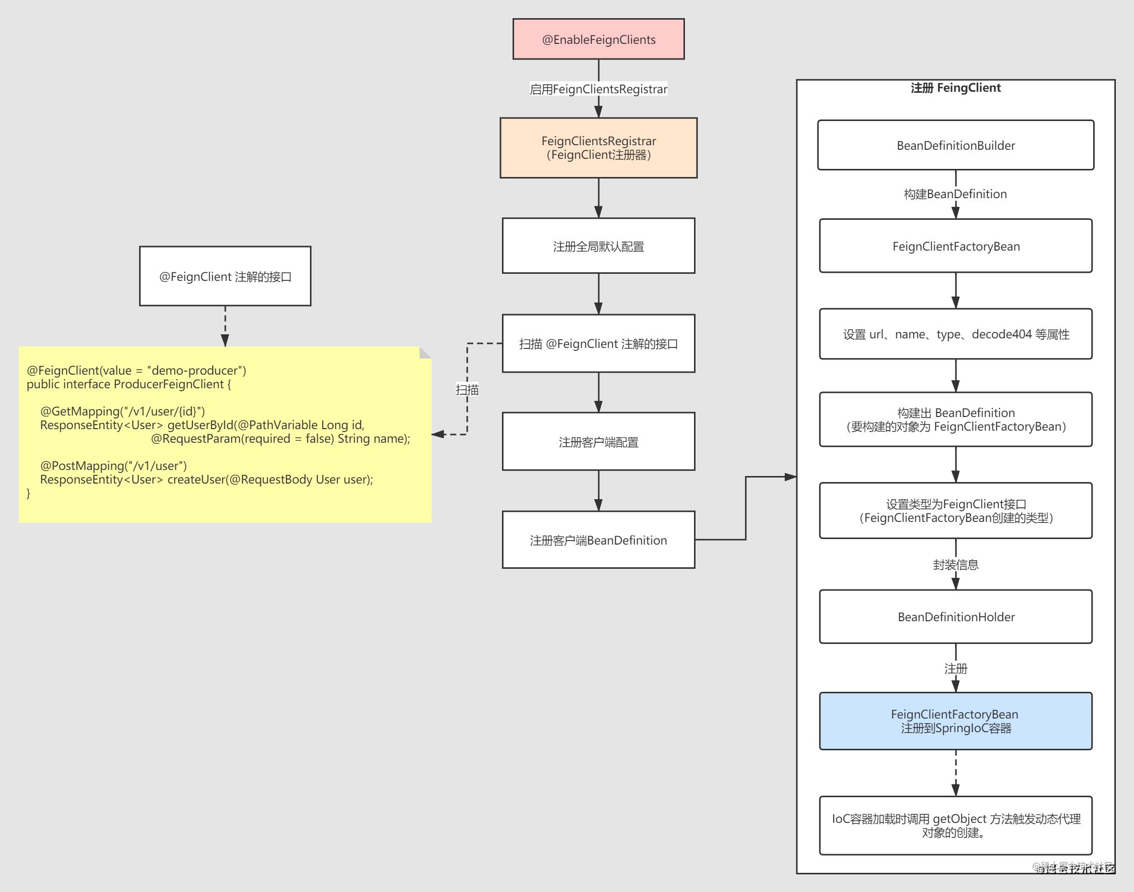 SpringCloud 源码系列(13)— 服务调用Feign 之 扫描@FeignClient注解