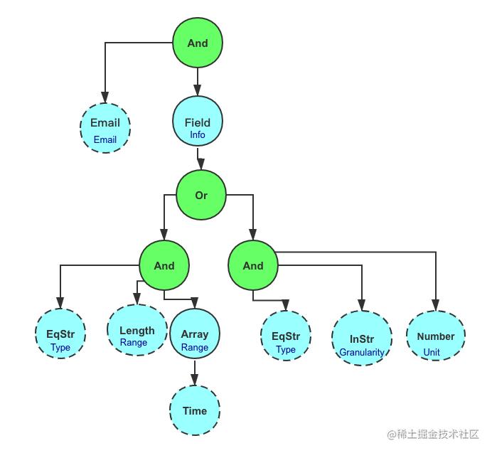 rule_tree.png
