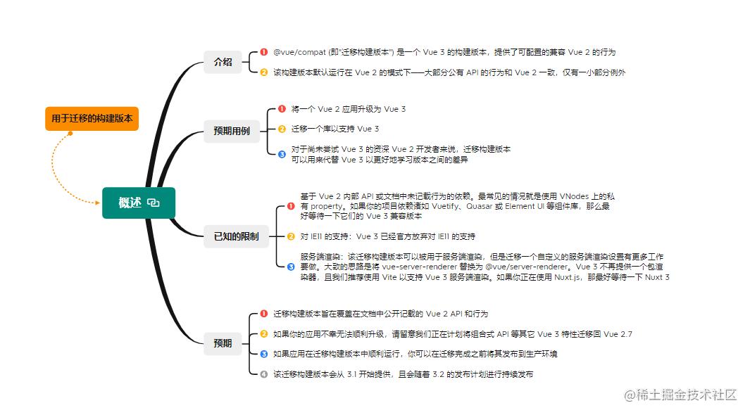 2.1用于迁移的构建版本之概述.png