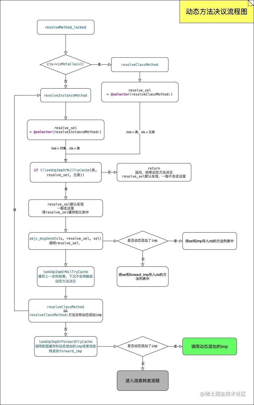 动态方法决议流程图.jpg