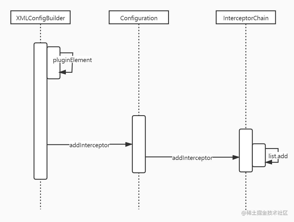 Mybatis 从配置文件获取插件流程.jpg