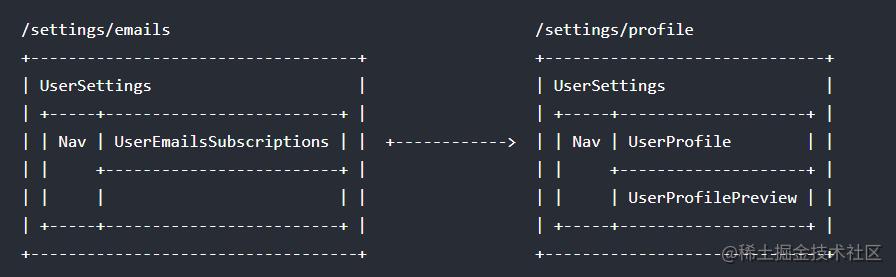 命名视图 VS 嵌套视图