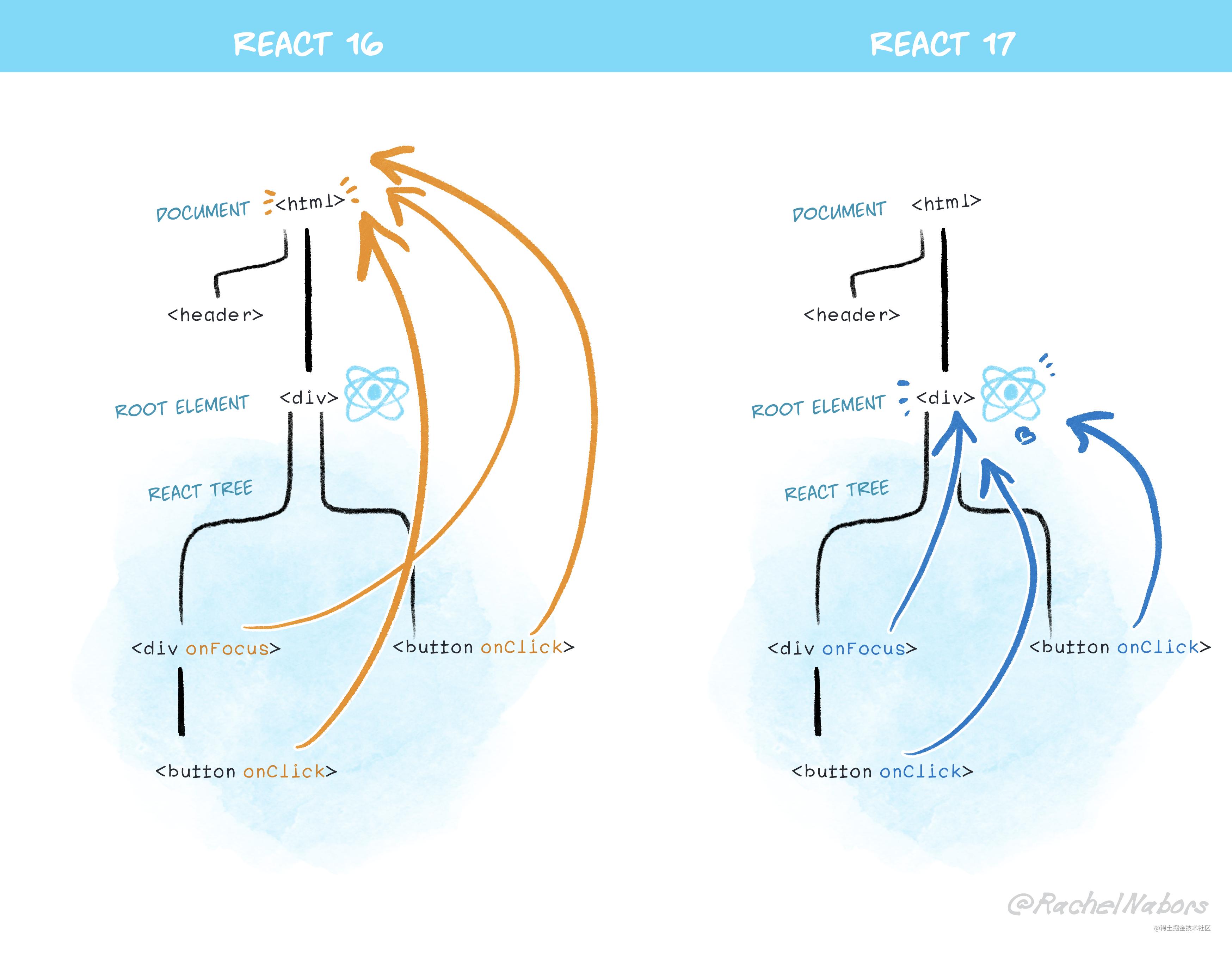 此图展示了 React 17 如何将事件连接到根节点而非 document