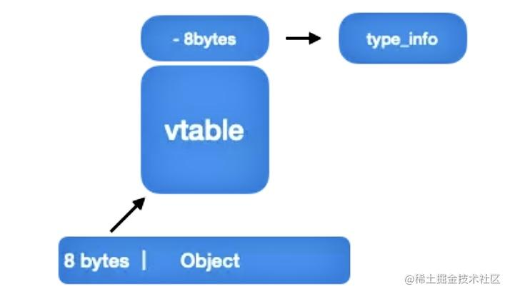 C++实例以及 vtable 的引用关系示意图