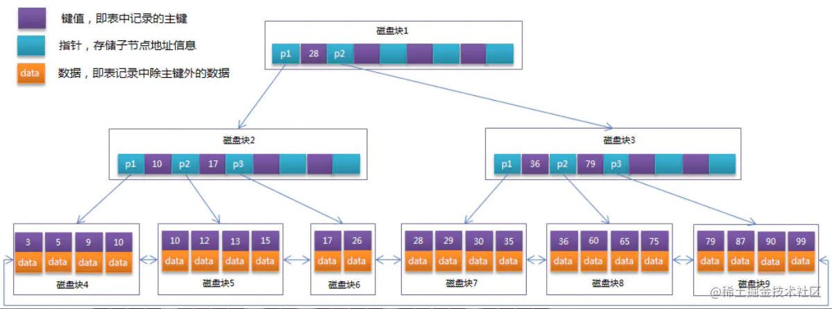 B+Tree索引举例示意图.png