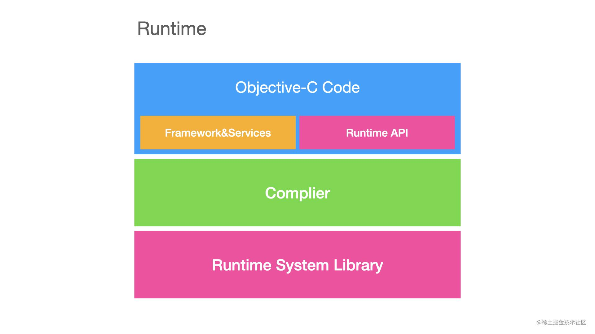 runtime架构.001.jpeg