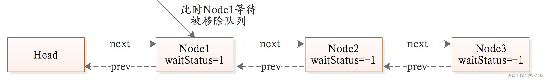 队列示例-process-3.png