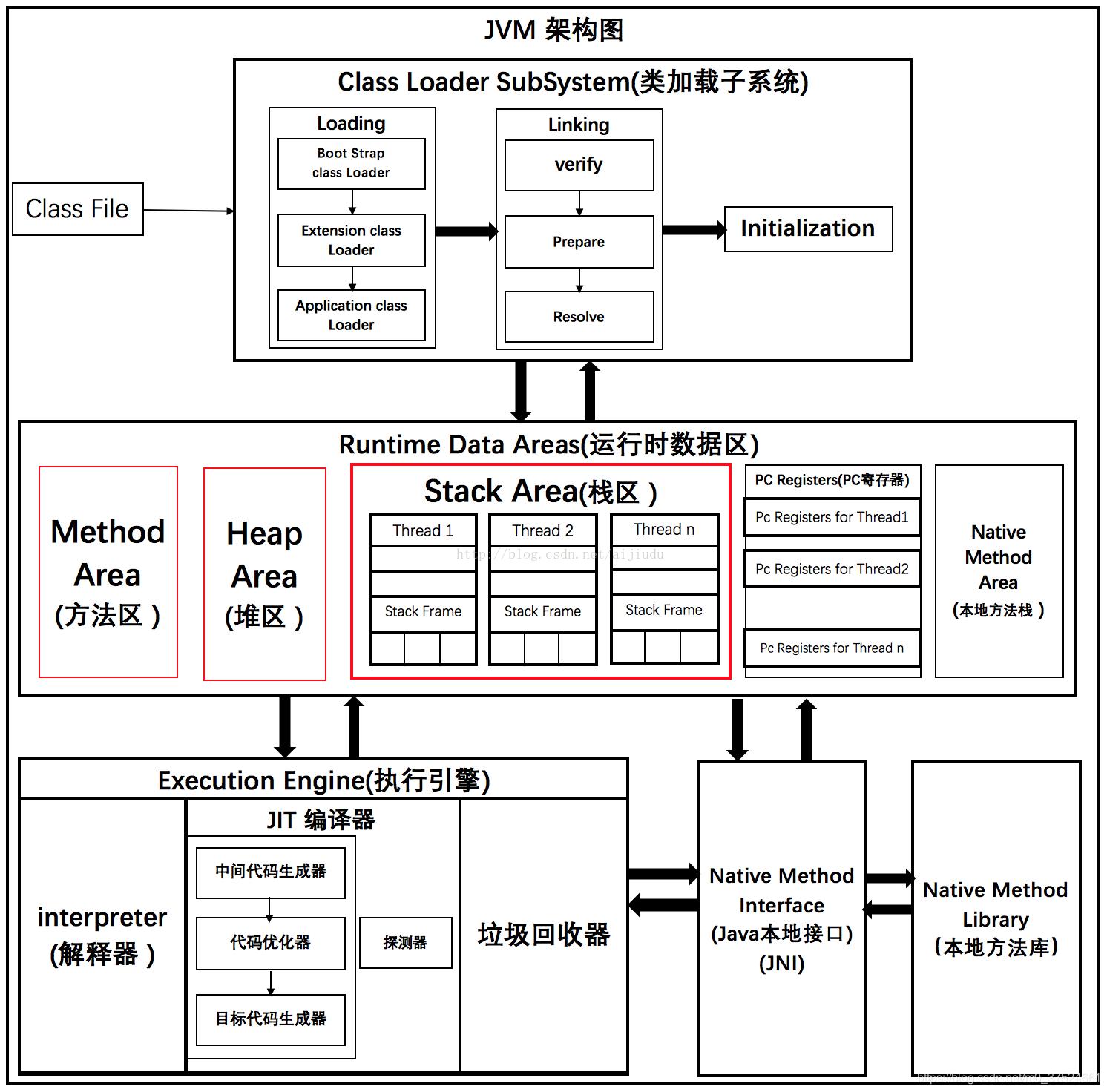 JVM的架构图