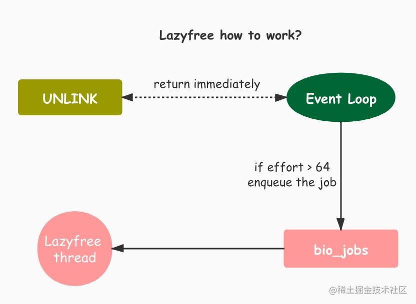 Redis中的lazyfree实现.jpg