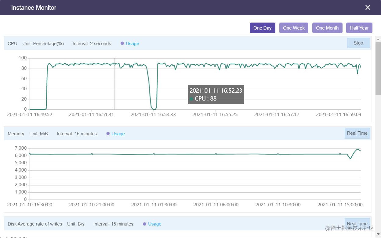 优化后服务器实时性能监控