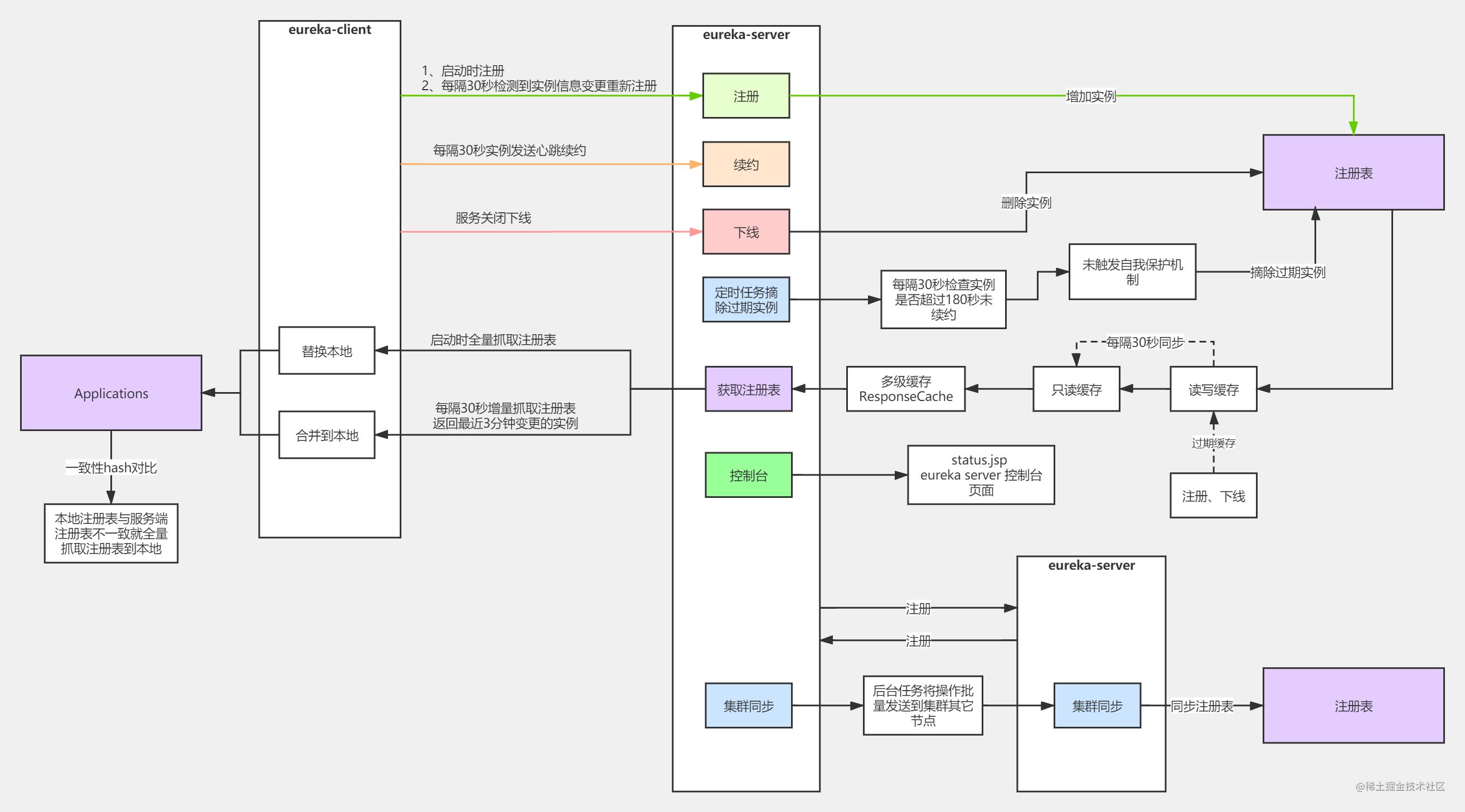 SpringCloud 源码系列(6)— 注册中心Eureka 之 总结篇