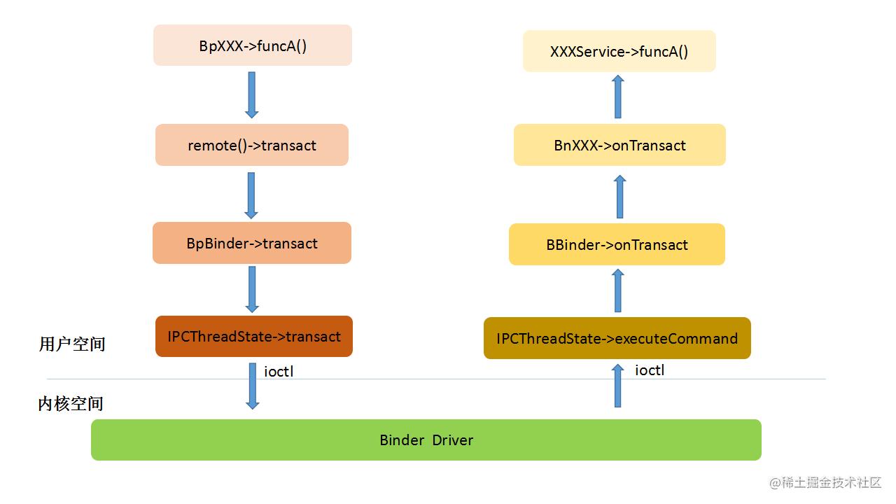 Binder Framework架构.png