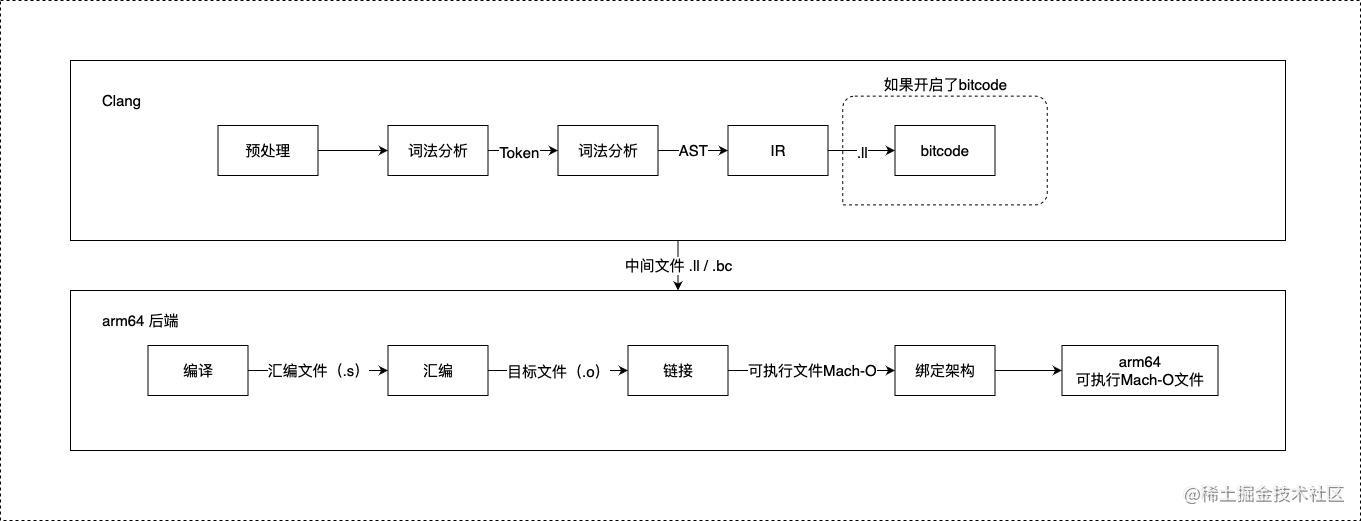 Clang & LLVM编译流程.jpg