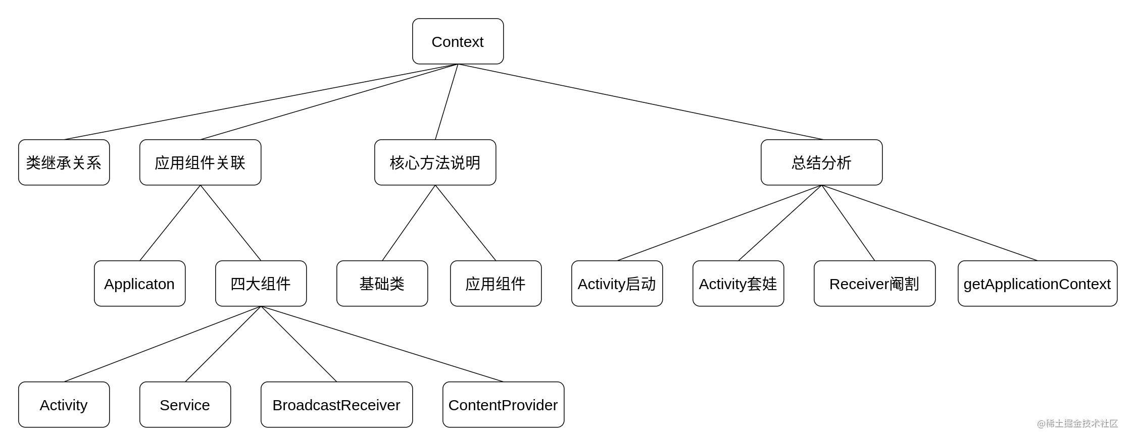 Android 基础组件 Context 概览图