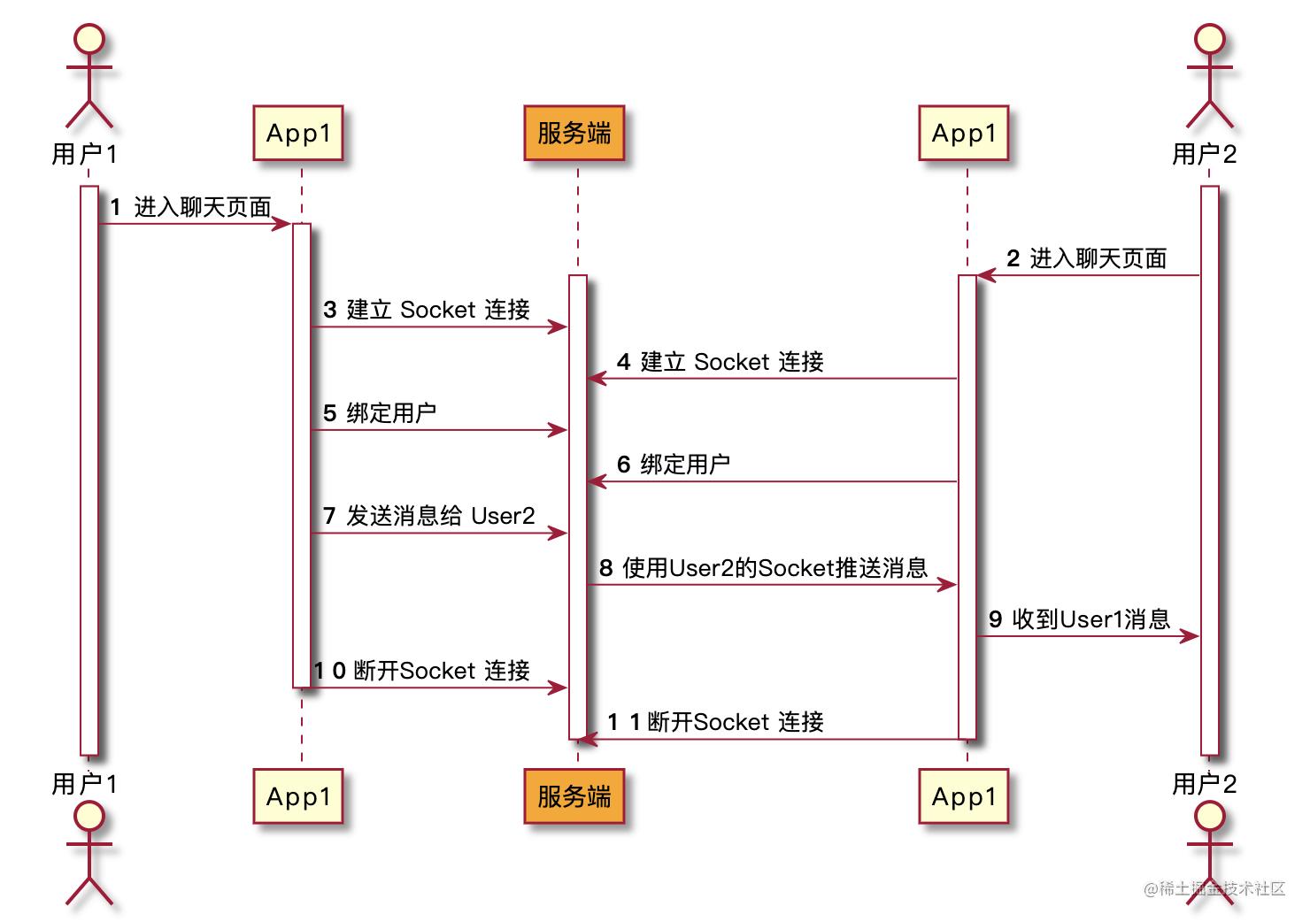 时序图.png