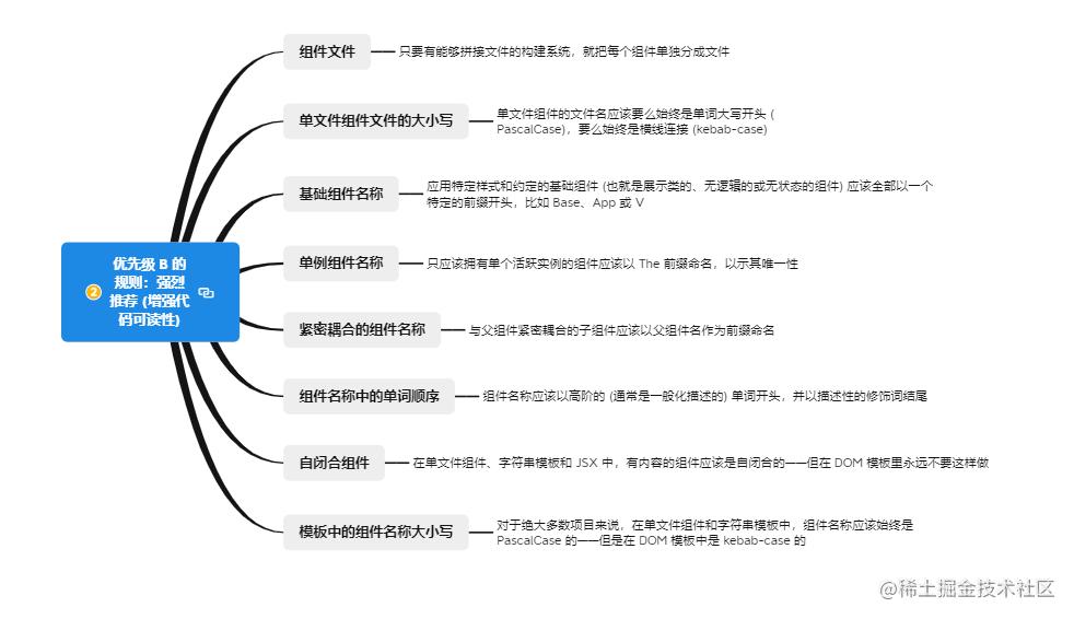 2.1优先级 B 的规则:强烈推荐 (增强代码可读性).png